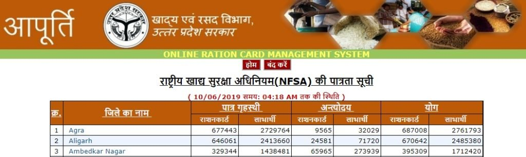 ration card list uttar pradesh